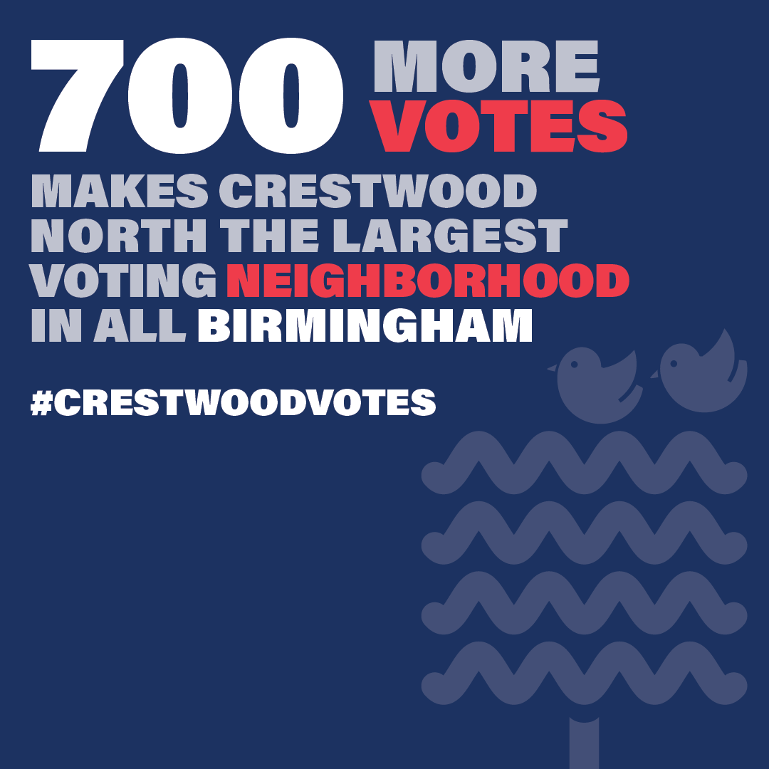 700 more votes makes Crestwood North the largest voting neighborhood in all Birmingham.